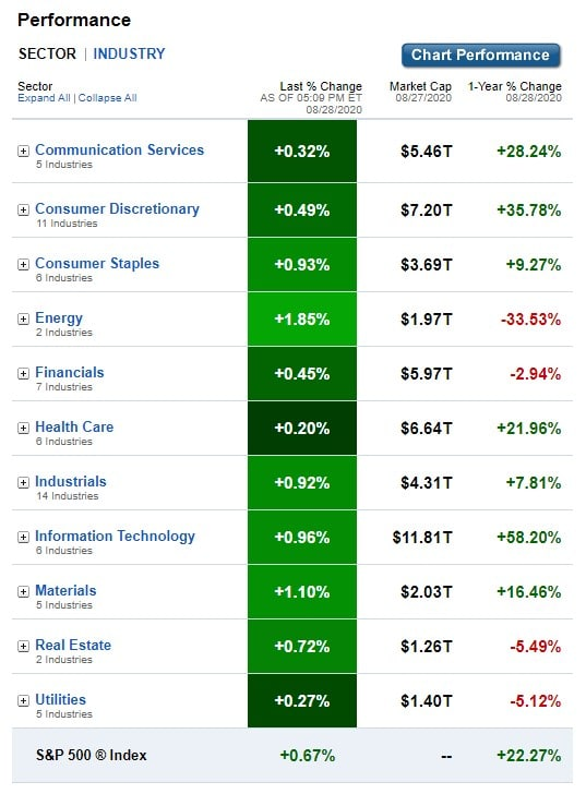 Stock Market, U.S. Sectors & Industries Performance for August 28, 2020