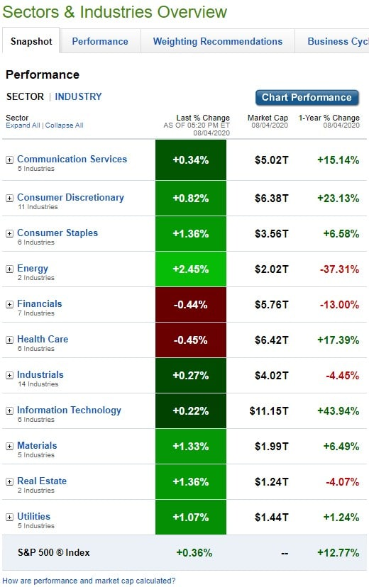 Stock Market, U.S. Sectors & Industries Performance for August 4, 2020