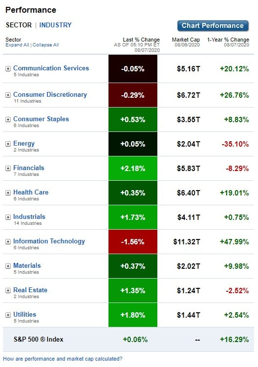 Stock Market, U.S. Sectors & Industries Performance for August 7, 2020
