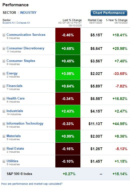 Stock Market, U.S. Sectors & Industries Performance for August 10, 2020