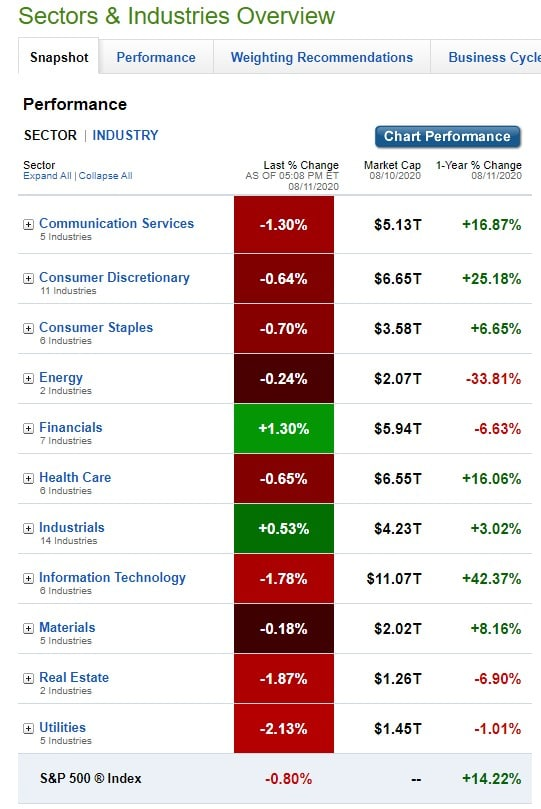 Stock Market, U.S. Sectors & Industries Performance