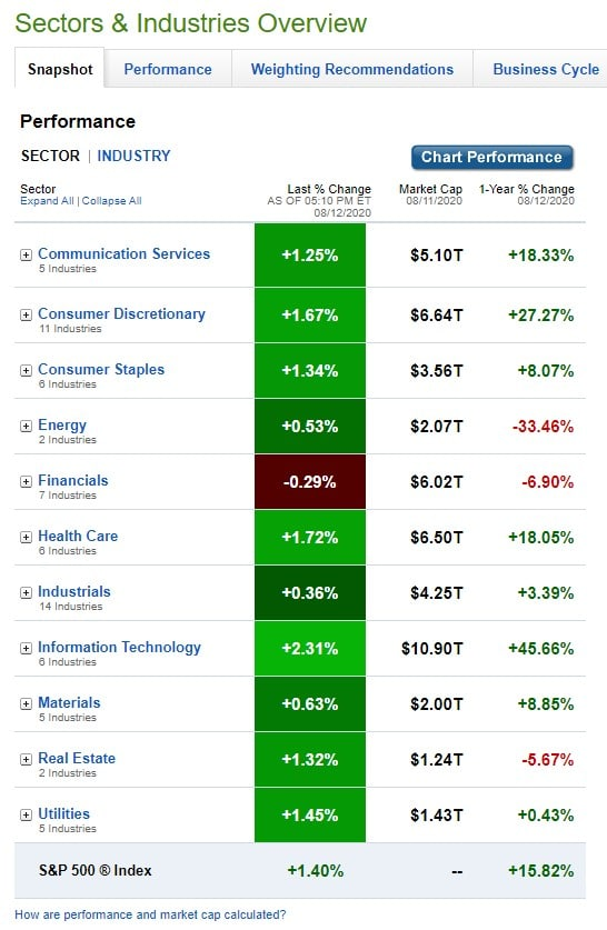 Stock Market, U.S. Sectors & Industries Performance for August 12, 2020