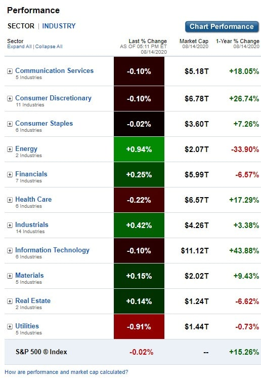 Stock Market, U.S. Sectors & Industries Performance for August 14, 2020