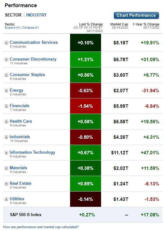 Stock Market, U.S. Sectors & Industries Performance for August 17, 2020