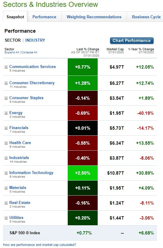 Stock Market, U.S. Sectors & Industries Performance for July 31, 2020