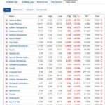 Biggest stock losers for August 10, 2020