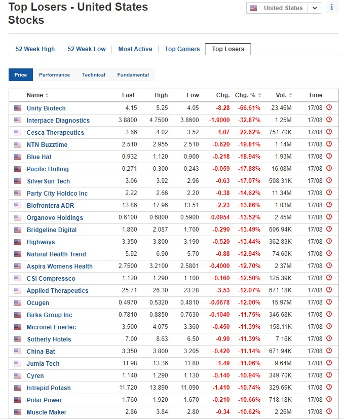 Biggest stock losers for August 17, 2020