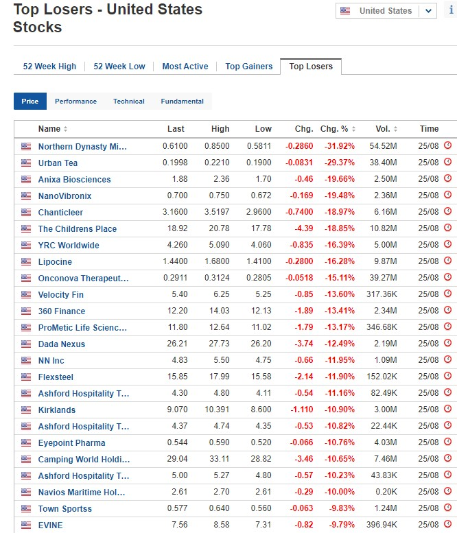 Biggest stock losers on August 25, 2020