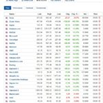 Most active stocks for September 1, 2020