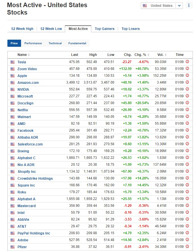 Most active stocks for September 1, 2020, US stock market