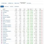 Biggest stock gainers for September 4, 2020
