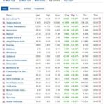 Biggest stock gainers for September 9, 2020