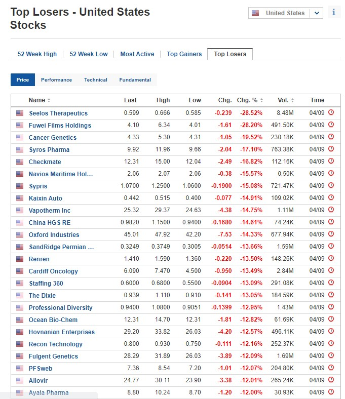 Biggest stock losers for September 4, 2020