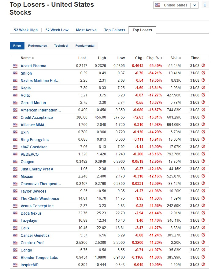 Biggest stock losers on August 31, 2020