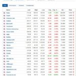 Most active stocks for September 10, 2020