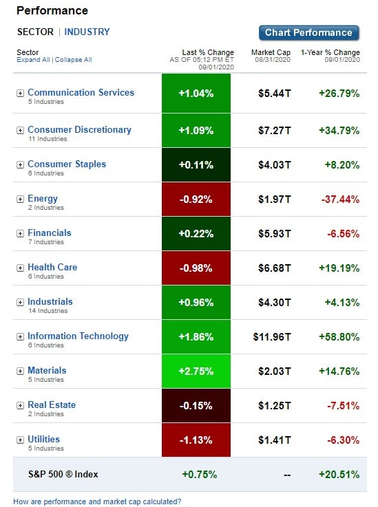Stock Market, U.S. Sectors & Industries Performance for September 1, 2020