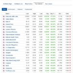 Biggest stock gainers for September 11, 2020