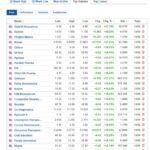 Biggest stock gainers for September 10, 2020