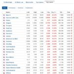 Biggest stock losers for September 14, 2020
