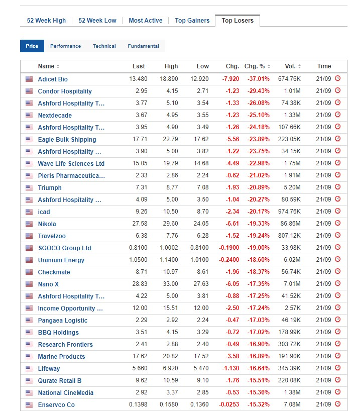 Biggest stock losers for September 21, 2020