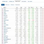 Most active stocks for October 1, 2020
