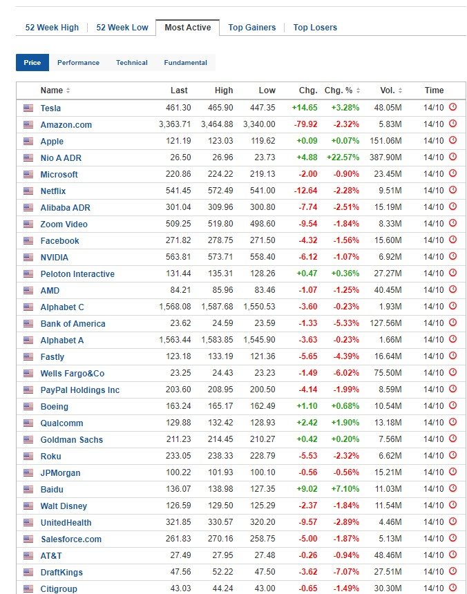 Most active stocks for October 14, 2020