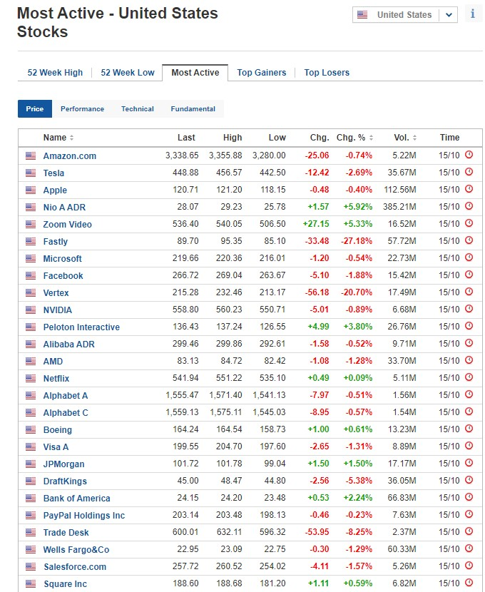 Most active stocks for October 15, 2020