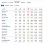 Most active stocks for October 2, 2020