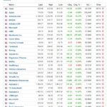 Most active stocks for October 5, 2020