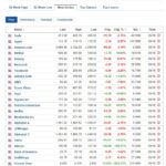 Most active stocks for October 6, 2020