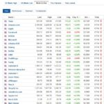 Most active stocks for October 7, 2020