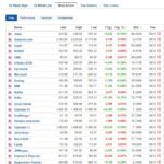 Most active stocks for October 8, 2020