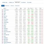 Most active stocks for October 9, 2020
