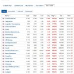 Biggest stock losers for October 1, 2020