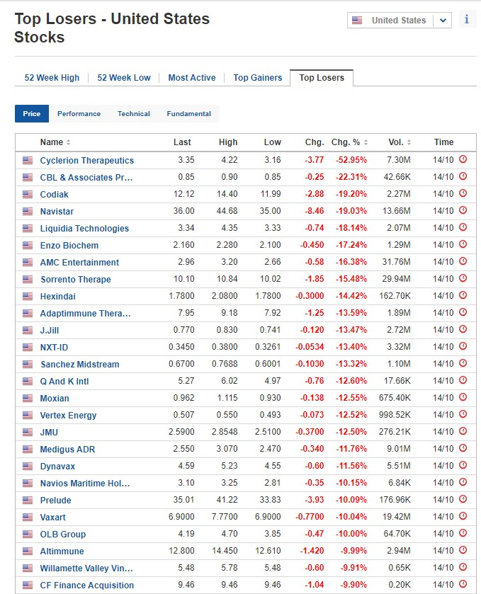 Biggest stock losers for October 14, 2020