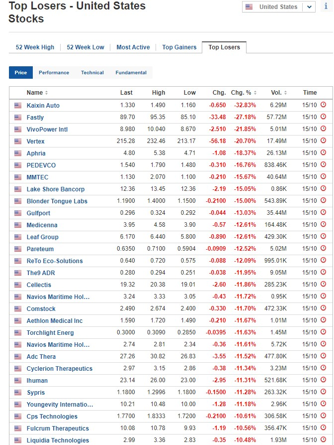 Biggest stock losers for October 15, 2020