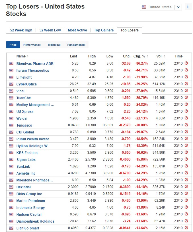 Biggest stock losers for October 23, 2020
