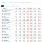 Biggest stock losers for October 2, 2020