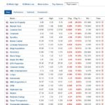 Biggest stock losers for October 5, 2020