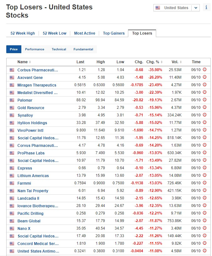 Biggest stock losers for October 6, 2020