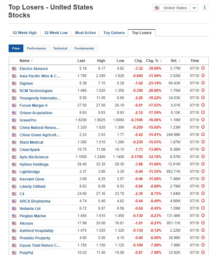 Biggest stock losers for October 7, 2020