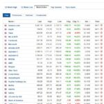 Most active stocks for November 4, 2020