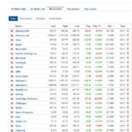Most active stocks for November 3, 2020