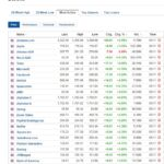 Most active stocks for November 5, 2020