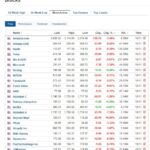 Most active stocks for November 10, 2020