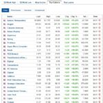 Biggest stock gainers for November 4, 2020