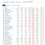 Biggest stock losers for November 3, 2020