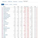 Biggest stock losers for November 10, 2020