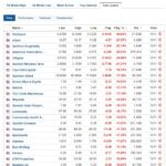 Biggest stock losers for November 11, 2020