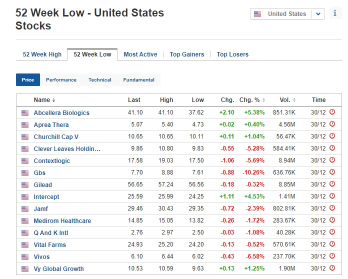 Stocks at 52-week low for December 30, 2020